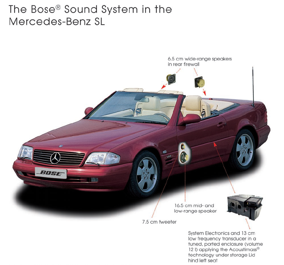 Bose Mercedes R129 Sound System Overview - What's Inside