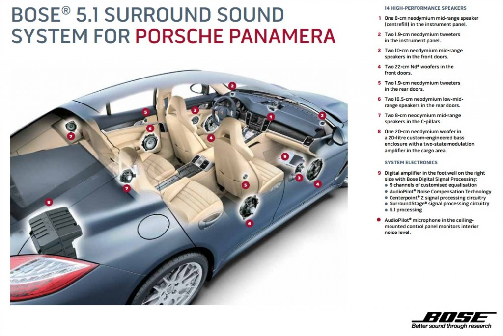 Bose Porsche Panamera Sound System Overview